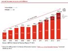 Aux Etats-Unis, la publicité sur mobile explose