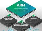 C'est officiel: Nvidia rachète Arm pour 40milliards de dollars