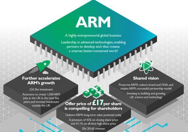 Processeurs Arm : tout savoir, tout comprendre