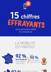 15 chiffres effrayants de la sécurité mobile en entreprise