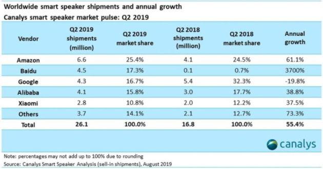 Enceintes connectées : Baidu détrône Google ou la montée en puissance du marché chinois