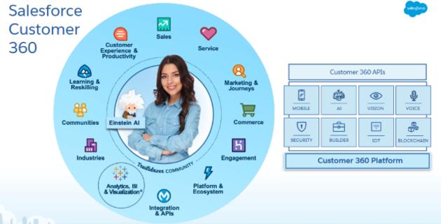 Salesforce en forme au deuxième trimestre grâce au cloud