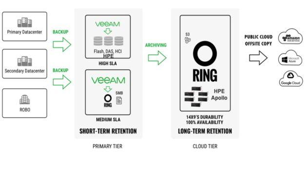 HPE, Intel avec Scality et Veeam :  disponibilité et gestion multicloud des données de bout en bout