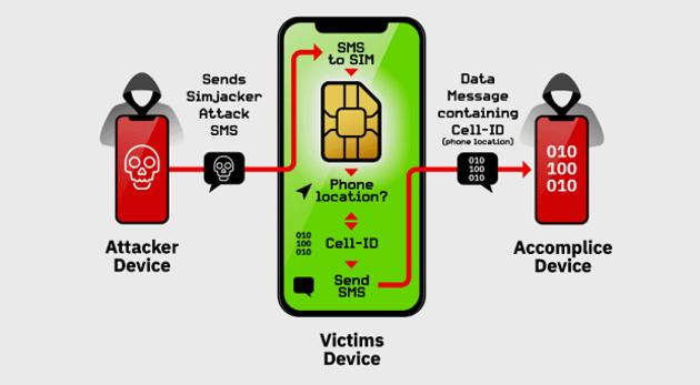 L'attaque Simjacker utilisée pour pister des internautes pendant au mois deux ans