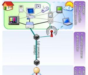 L'intérêt de la convergence fixe - mobile
