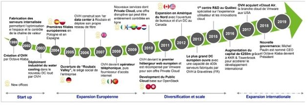 OVH change de nom, et passe au cloud computing