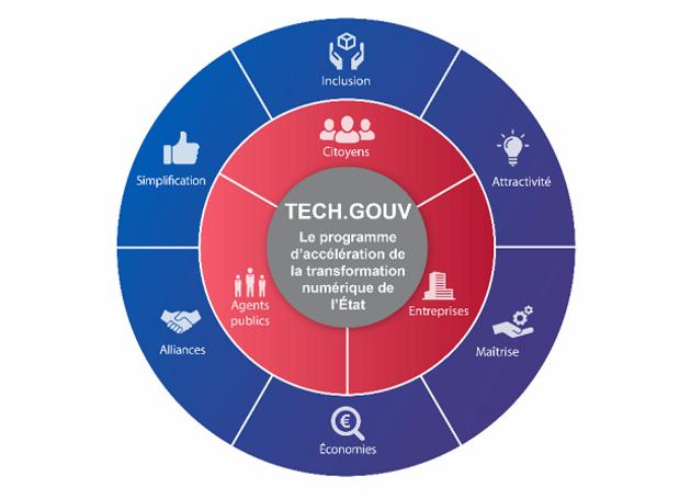 Tech.gouv : la Dinsic publie sa feuille de route