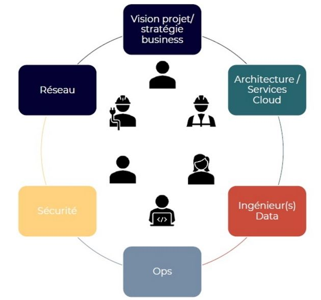 Comment Accor a migré son data lake dans le Cloud AWS