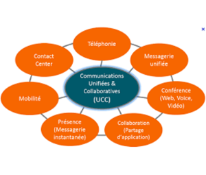 Les atouts du « tout IP » :  innover grâce à la communication unifiée