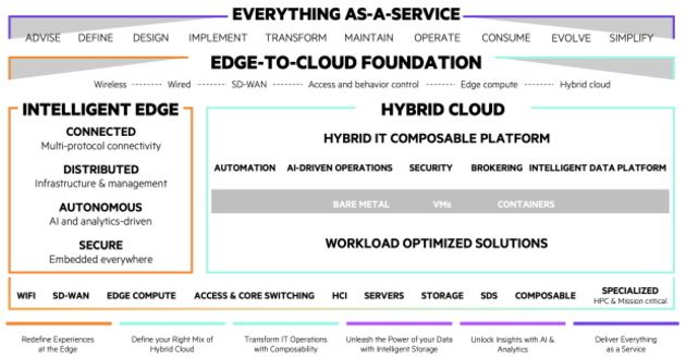 HPE propose sa plateforme 'Edge-to-Cloud' en mode « as-a-Service »
