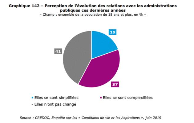 Les Français et l'administration numérique : encore du pain sur la planche