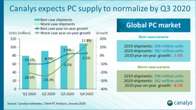 Coronavirus : le marché des PC chutera de 3,4 %