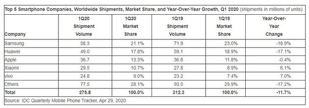 Marché des smartphones: -18% de livraisons en Europe au dernier trimestre