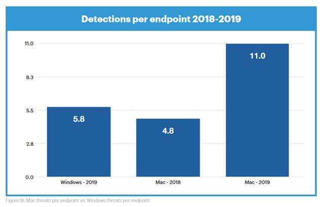Malwarebytes voit une hausse des menaces visant macOS