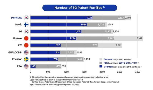 Samsung revendique la première place pour les brevets 5G