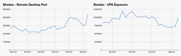 L'utilisation de RDP et des VPN monte en flèche