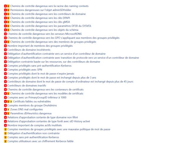 L'Anssi détaille les points de contrôle à surveiller sur Active Directory