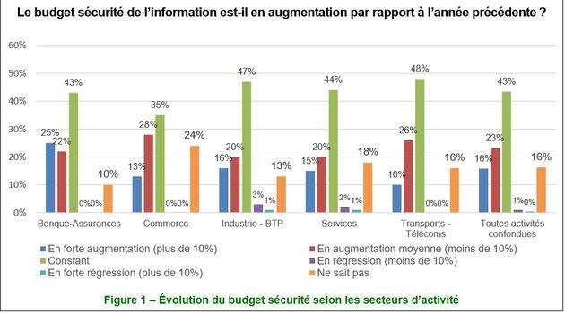 Sécurité informatique : la réglementation fait son effet