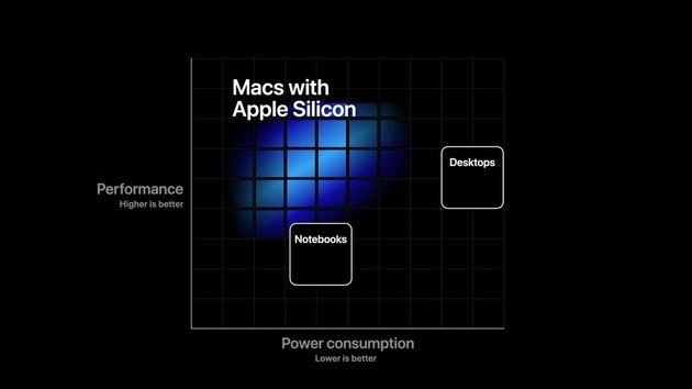 Puce AppleM1: le point pour tout comprendre