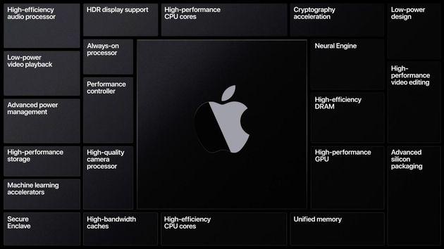 Sous le capot du nouveau Mac MiniM1: L'architecture Apple Silicon est-elle vraiment supérieure à celle d'Intel?
