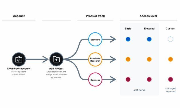Twitter: coup d'envoi pour sa nouvelle API