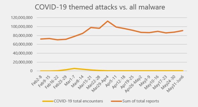Microsoft: les logiciels malveillants sur le thème de la COVID-19 sur le déclin