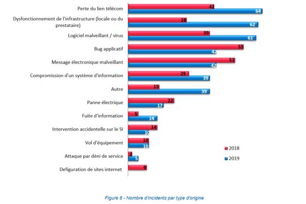 Les établissements de santé de plus en plus ciblés par les ransomware en2019