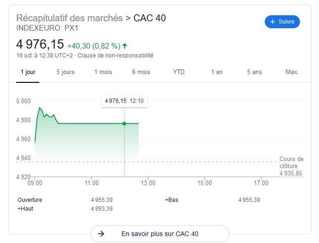 La Bourse de Paris s'emballe après une panne totale de 3heures
