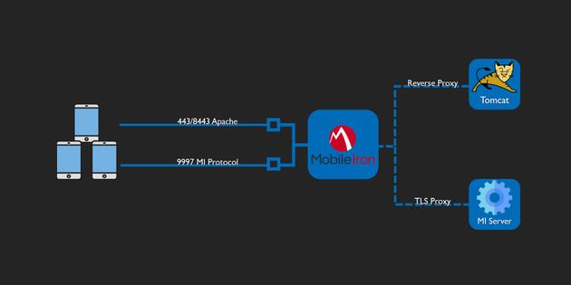 Les serveurs MDM de MobileIron enterprise visés par des attaques