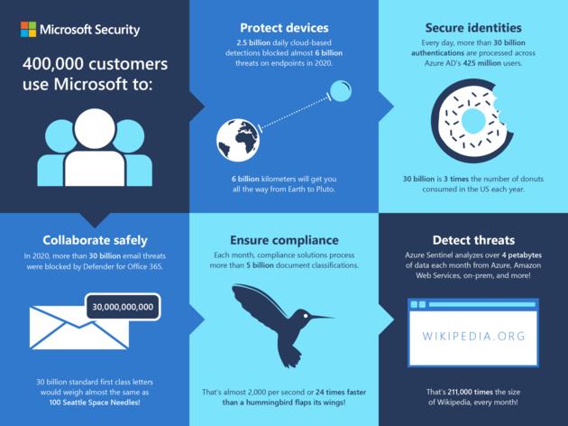 Microsoft assume (enfin) d'être un acteur de la cybersécurité