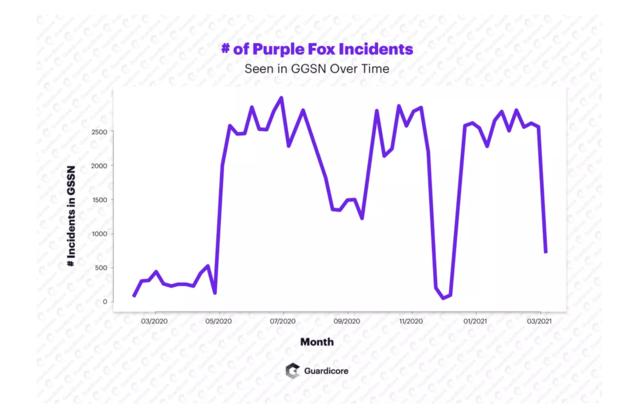 Le malware Purple Fox évolue pour se propager sur les machines Windows