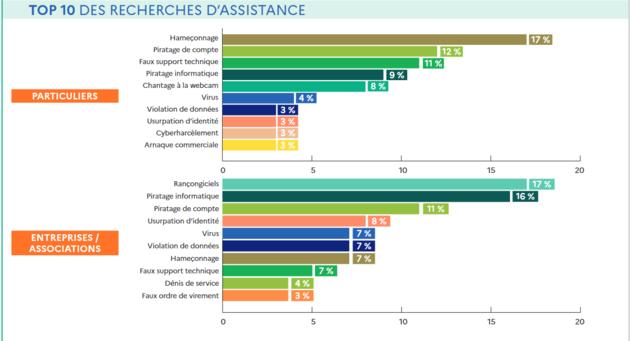 Cybermalveillance.gouv.fr: Les entreprises à conquérir