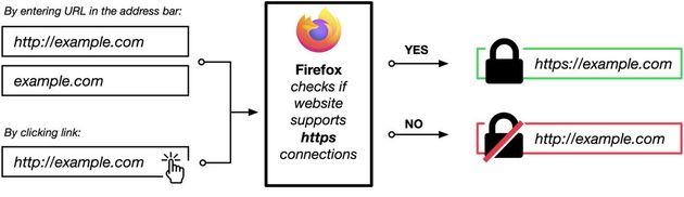 Firefox 91 propose le mode HTTPS par défaut en mode privé